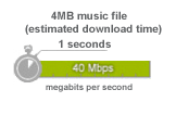 40 Mbps estimated download time for 4MB music file is 1 seconds
