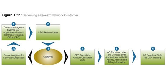 Becoming a CenturyLink Networx Customer