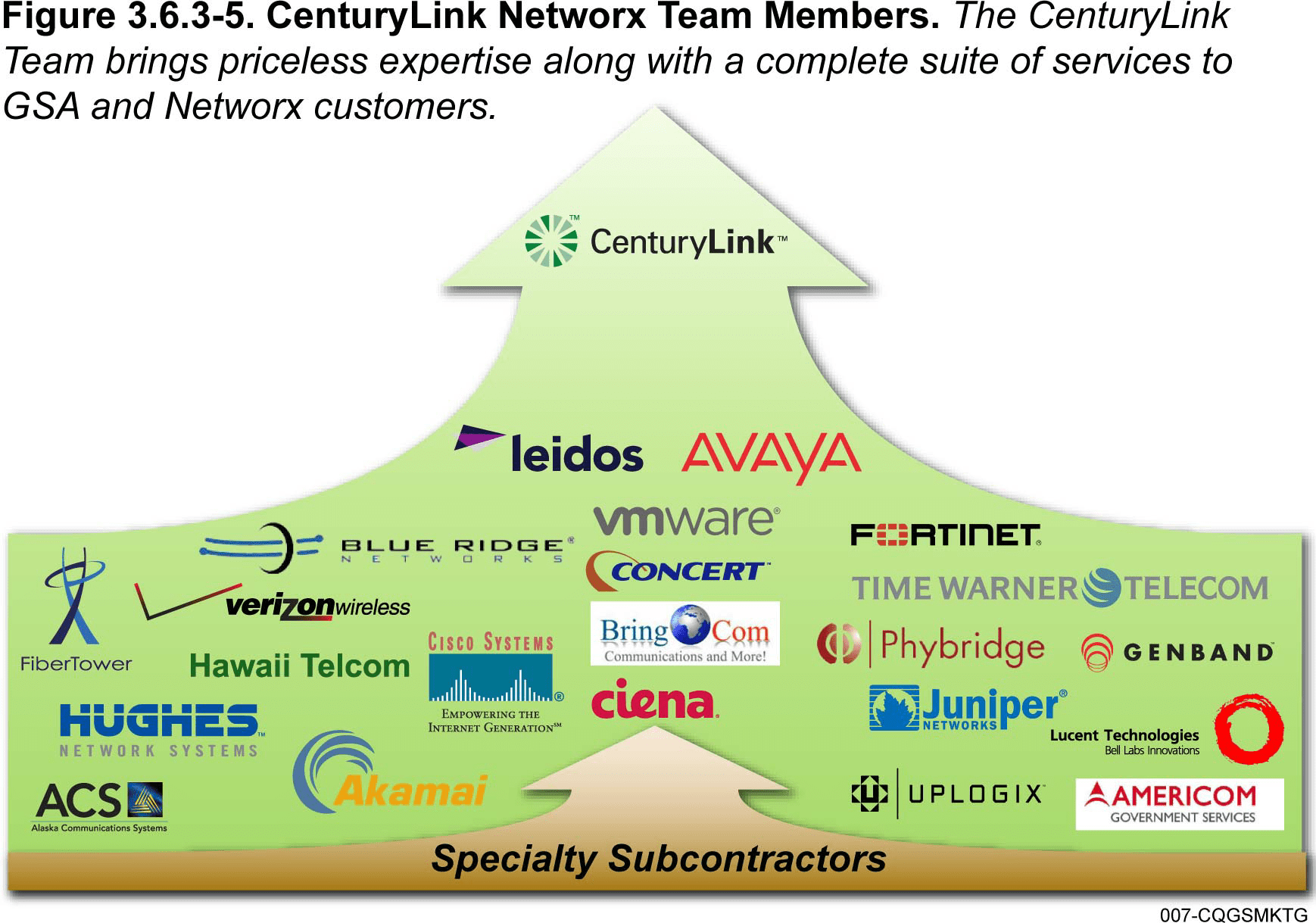 Centurylink Net Login >> CenturyLink Networx Team | CenturyLink Government