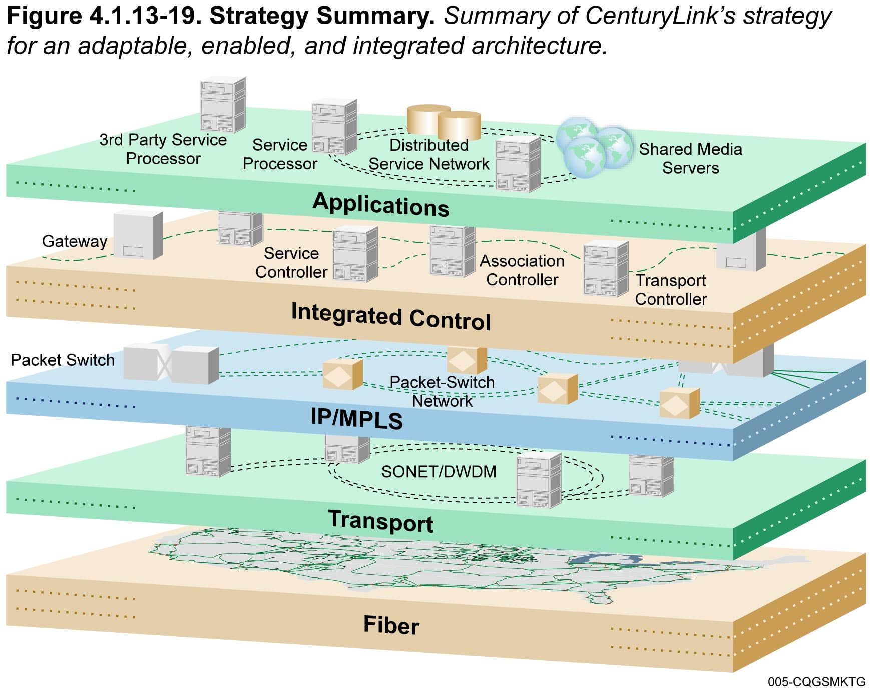 networx - about centurylink, network architecture