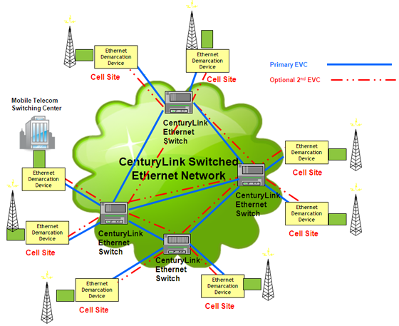 MOE cell site traffic diagram