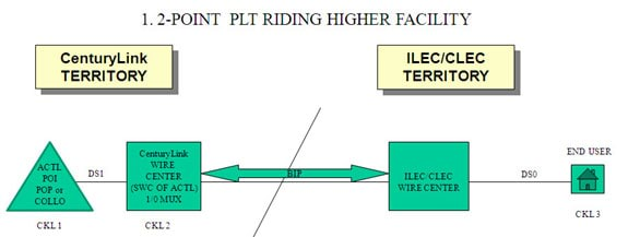 PLT Meet Point Billing diagram