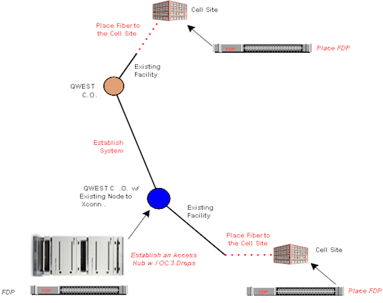 E0S cell site traffic diagram