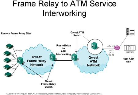 Frame Relay to ATM Interworking_diagram